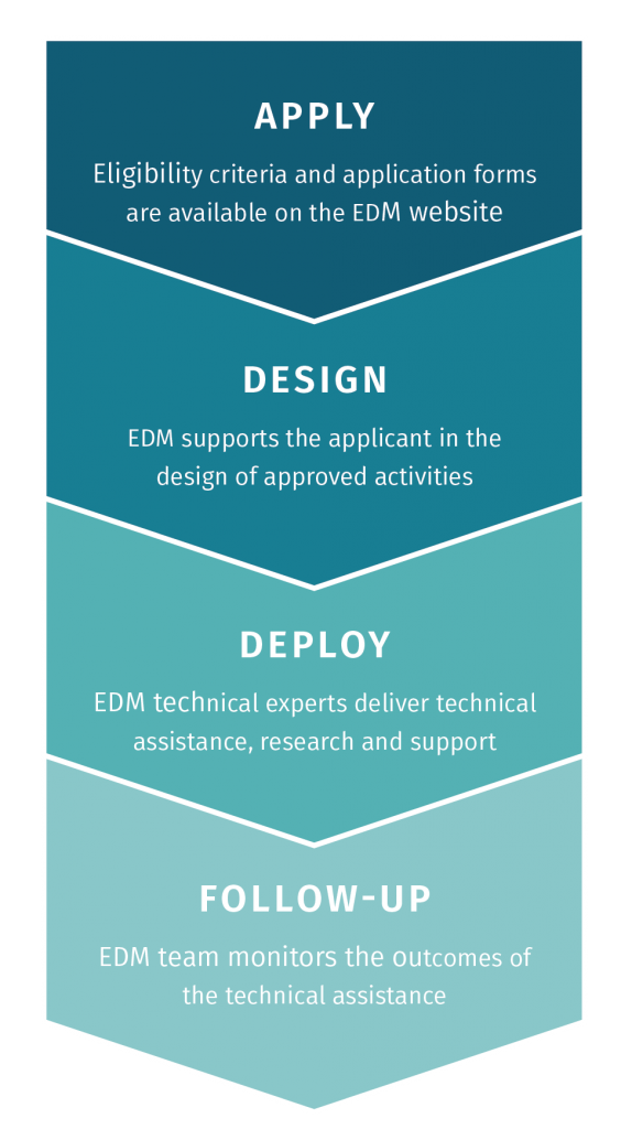 Apply - Design Activities - Deploy Technical Assistance - Follow-up and Monitoring
